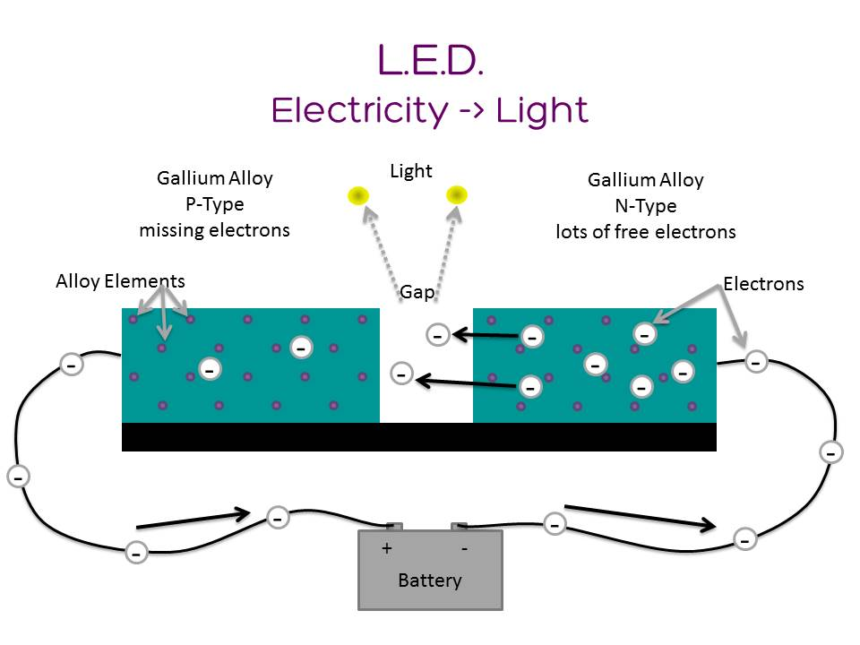 How does an LED work anyway? - Lumen Electronic Jewelry