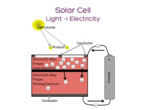 Solar Cells A Powerful Sandwich Lumen Electronic Jewelry